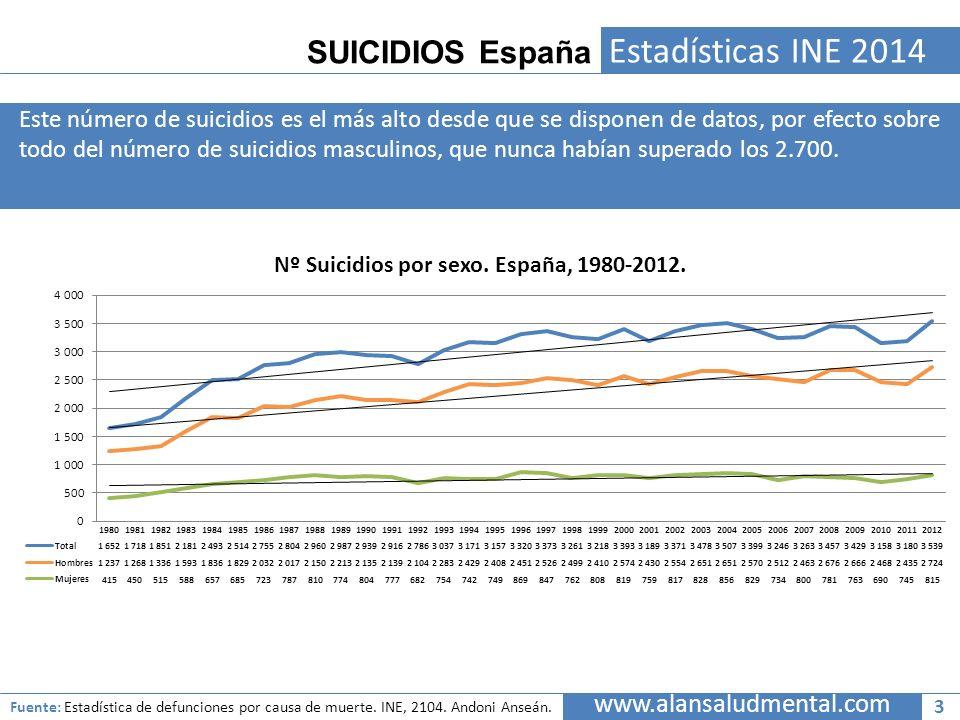 SUICIDIOS España www.alansaludmental.com Estadísticas INE 2014 Este número de suicidios es el más alto desde que se disponen de datos, por efecto sobr