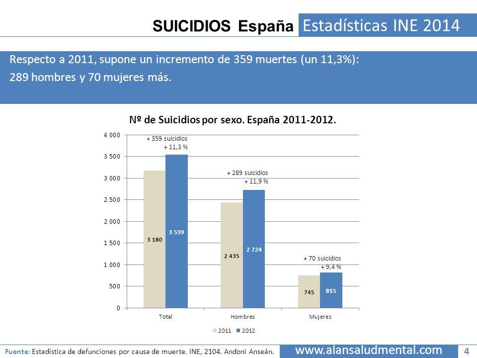 SUICIDIOS España Estadísticas INE 2014 Respecto a 2011, supone un incremento de 359 muertes (un 11,3%): 289 hombres y 70 mujeres más. www.alansaludmen