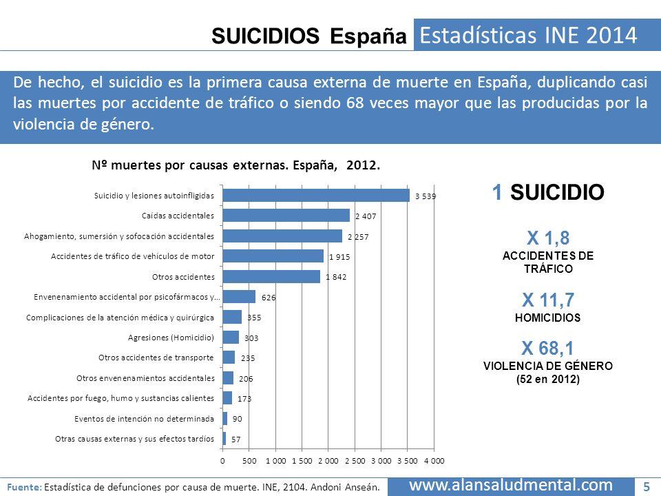 SUICIDIOS España Estadísticas INE 2014 De hecho, el suicidio es la primera causa externa de muerte en España, duplicando casi las muertes por accident