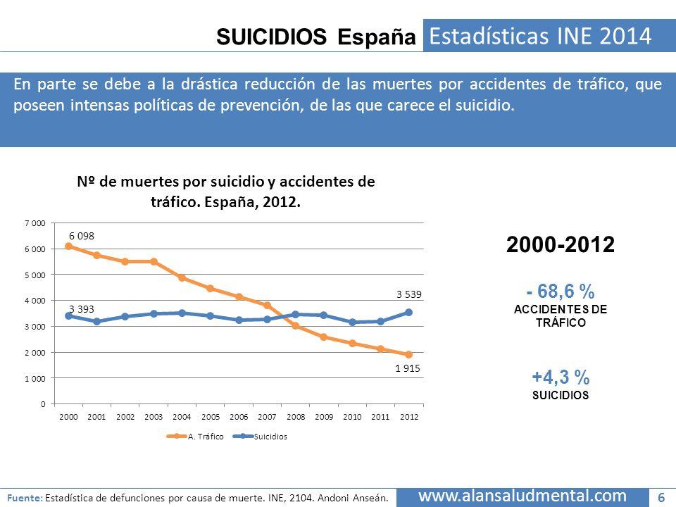 SUICIDIOS España Estadísticas INE 2014 En parte se debe a la drástica reducción de las muertes por accidentes de tráfico, que poseen intensas política