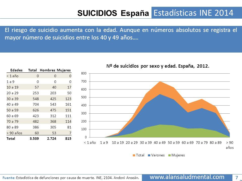 SUICIDIOS España Estadísticas INE 2014 El riesgo de suicidio aumenta con la edad. Aunque en números absolutos se registra el mayor número de suicidios