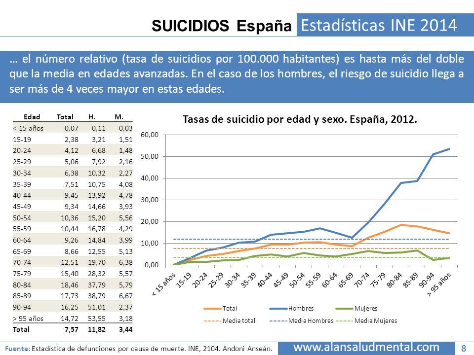 SUICIDIOS España Estadísticas INE 2014 … el número relativo (tasa de suicidios por 100.000 habitantes) es hasta más del doble que la media en edades a
