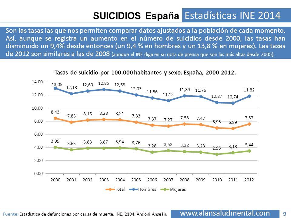 SUICIDIOS España Estadísticas INE 2014 Son las tasas las que nos permiten comparar datos ajustados a la población de cada momento. Así, aunque se regi