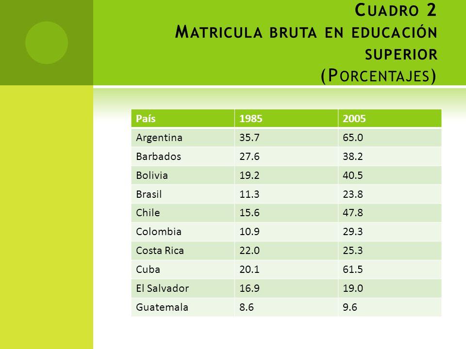 C UADRO 2 M ATRICULA BRUTA EN EDUCACIÓN SUPERIOR (P ORCENTAJES ) País19852005 Argentina35.765.0 Barbados27.638.2 Bolivia19.240.5 Brasil11.323.8 Chile1