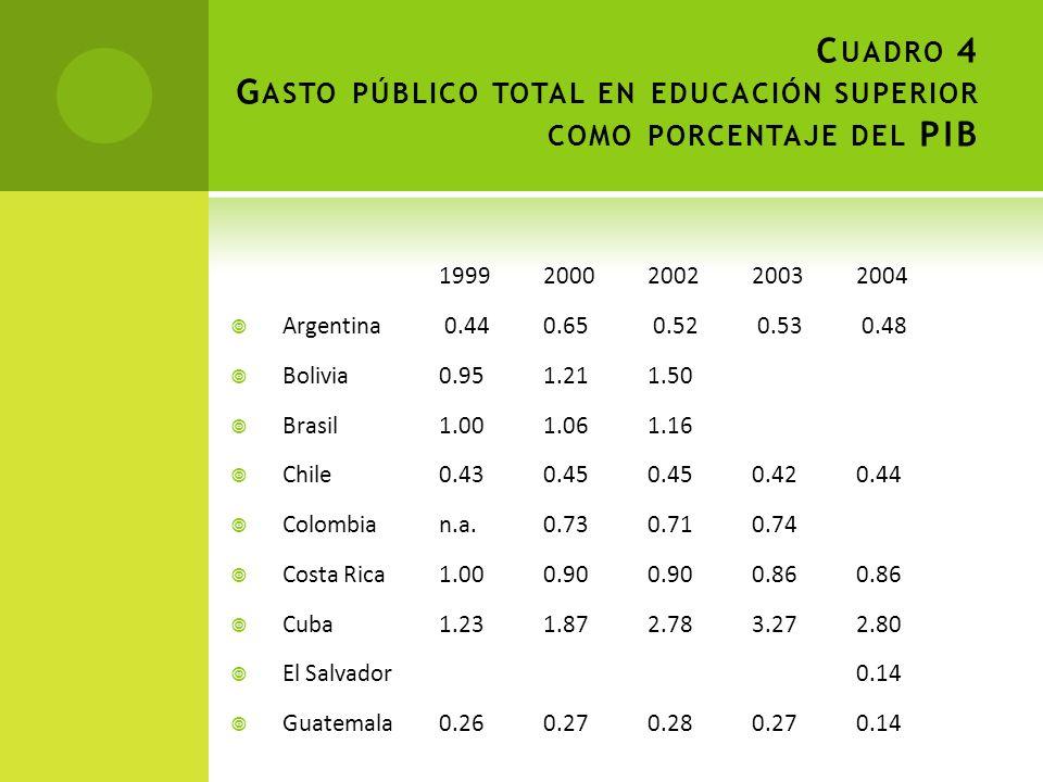 C UADRO 4 G ASTO PÚBLICO TOTAL EN EDUCACIÓN SUPERIOR COMO PORCENTAJE DEL PIB 19992000200220032004 Argentina 0.44 0.65 0.52 0.53 0.48 Bolivia0.95 1.21