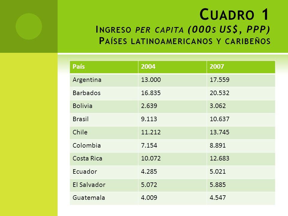 C UADRO 1 I NGRESO PER CAPITA (000 S US$, PPP) P AÍSES LATINOAMERICANOS Y CARIBEÑOS País20042007 Argentina13.00017.559 Barbados16.83520.532 Bolivia2.6