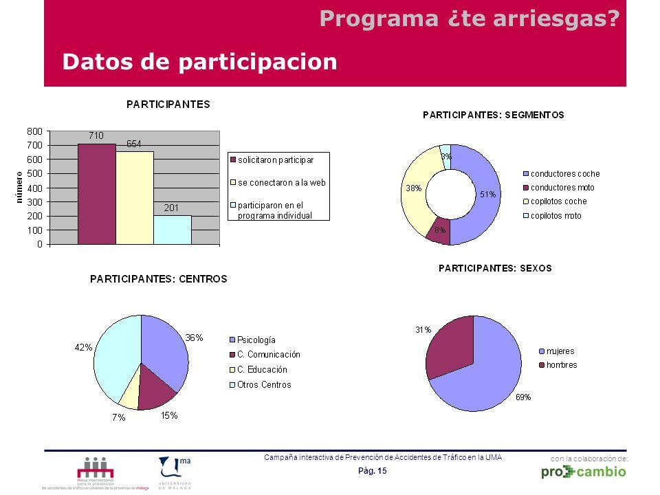 con la colaboración de: Campaña interactiva de Prevención de Accidentes de Tráfico en la UMA Pág. 15 Datos de participacion Programa ¿te arriesgas?
