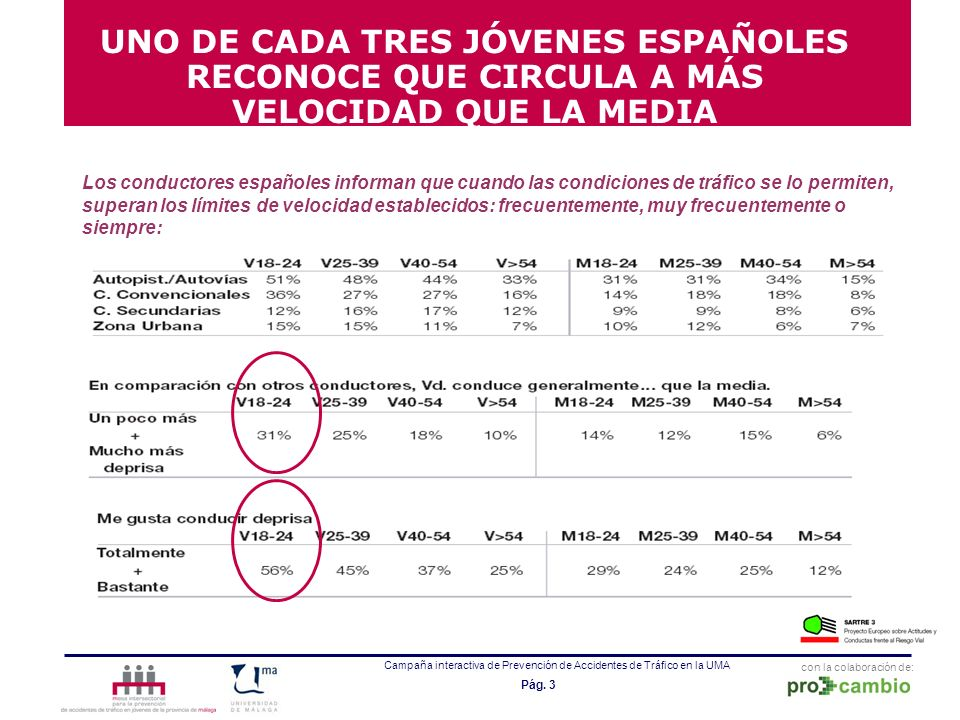 con la colaboración de: Campaña interactiva de Prevención de Accidentes de Tráfico en la UMA Pág. 3 Los conductores españoles informan que cuando las