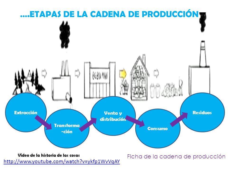 ….ETAPAS DE LA CADENA DE PRODUCCIÓN Vídeo de la historia de las cosas http://www.youtube.com/watch?v=ykfp1WvVqAY Ficha de la cadena de producción Extr