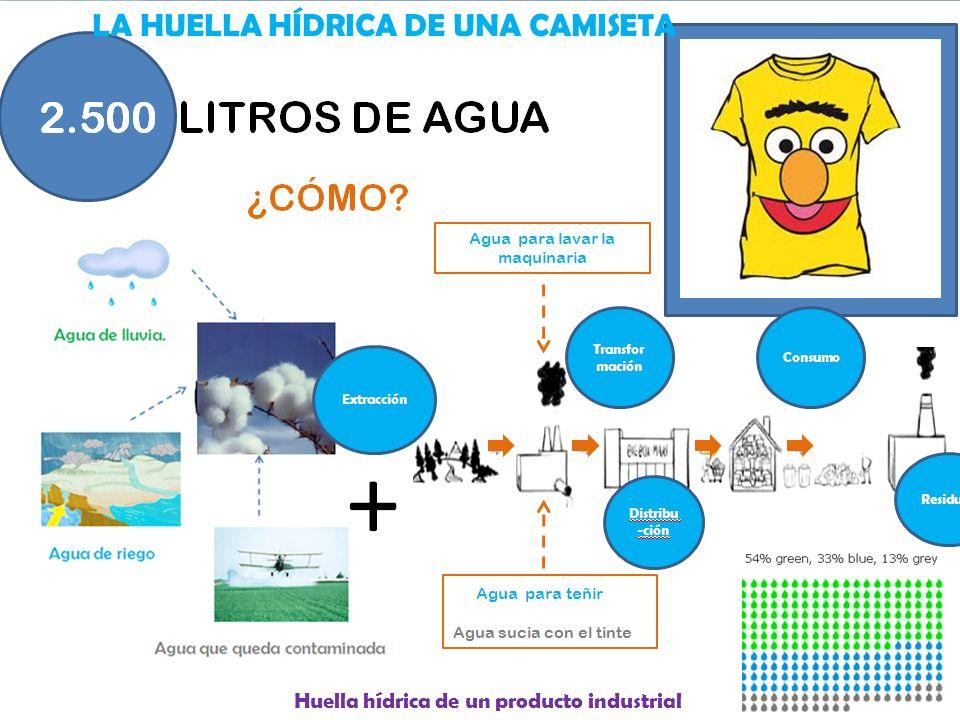 2.500 LITROS DE AGUA ¿CÓMO? + Agua para teñir Agua sucia con el tinte Huella hídrica de un producto industrial Agua para lavar la maquinaria CAMBIAR L
