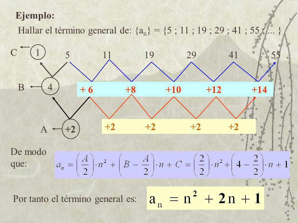 Ejemplo: Hallar el término general de: {a n } = {5 ; 11 ; 19 ; 29 ; 41 ; 55 ;... } 5 11 19 29 41 55 + 6 +8 +10 +12 +14 +2 +2 +2 4 1C B A De modo que: