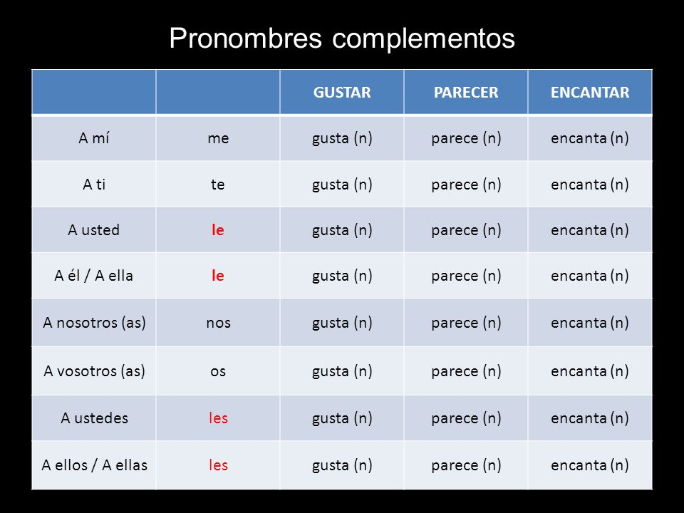 Pronombres complementos GUSTARPARECERENCANTAR A mímegusta (n)parece (n)encanta (n) A titegusta (n)parece (n)encanta (n) A ustedlegusta (n)parece (n)en