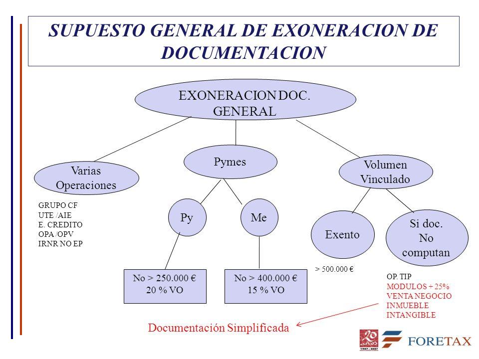 SUPUESTO GENERAL DE EXONERACION DE DOCUMENTACION Varias Operaciones EXONERACION DOC. GENERAL Pymes Volumen Vinculado Me Py Exento Si doc. No computan