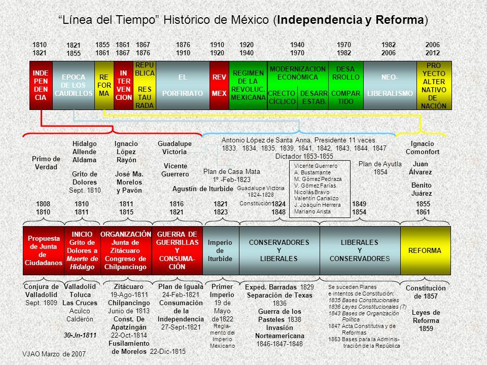 INDE PEN DEN CIA EPOCA DE LOS CAUDILLOS RE FOR MA IN TER VEN CION REPU BLICA RES TAU RADA EL PORFIRIATO REV MEX REGIMEN DE LA REVOLUC.