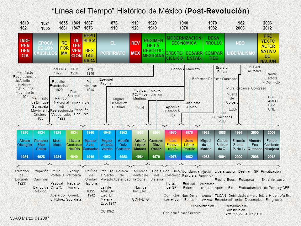 INDE PEN DEN CIA EPOCA DE LOS CAUDILLOS RE FOR MA IN TER VEN CION REPU BLICA RES TAU RADA EL PORFIRIATO REV MEX REGIMEN DE LA REVOLUC. MEXICANA MODERN