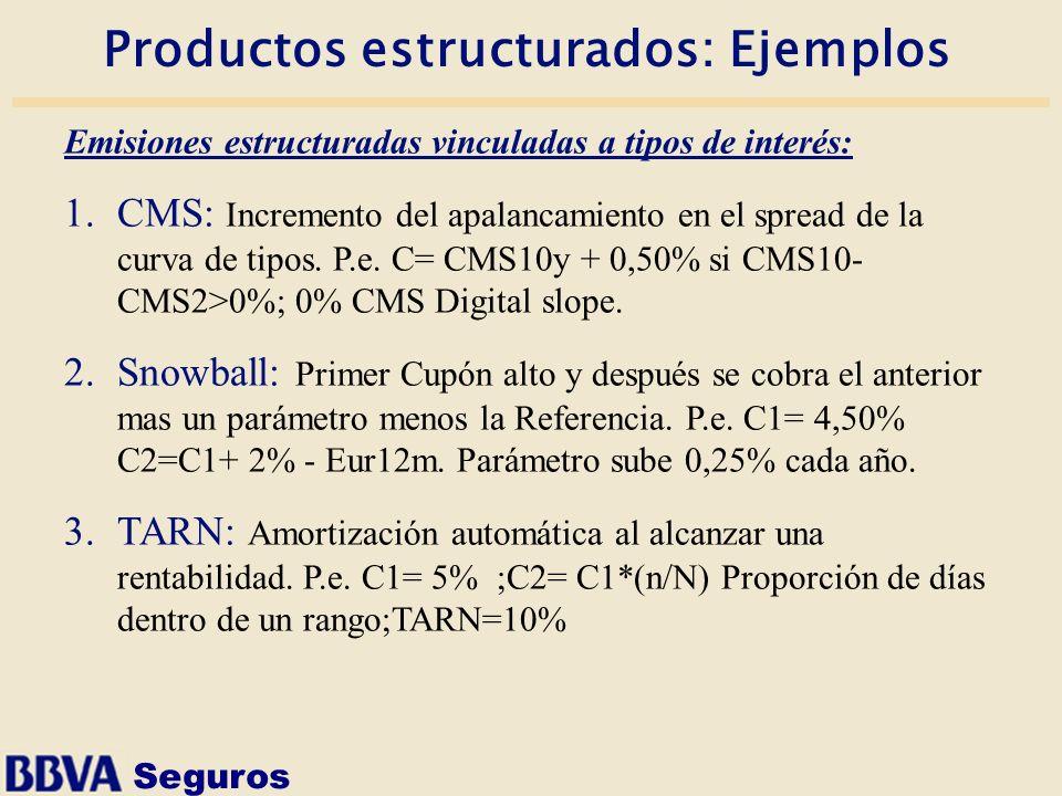 Seguros Productos estructurados: Ejemplos Emisiones estructuradas vinculadas a tipos de interés: 1.CMS: Incremento del apalancamiento en el spread de