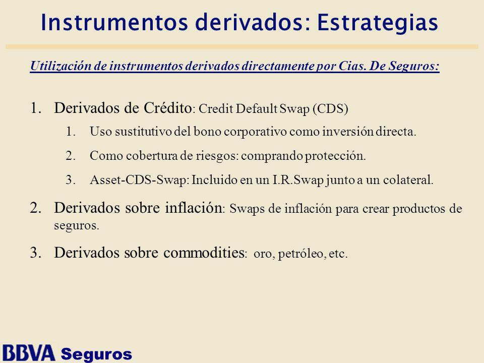 Seguros Instrumentos derivados: Estrategias Utilización de instrumentos derivados directamente por Cias. De Seguros: 1.Derivados de Crédito : Credit D