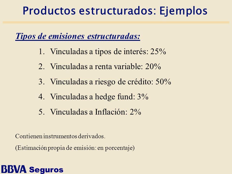Seguros Productos estructurados: Ejemplos Tipos de emisiones estructuradas: 1.Vinculadas a tipos de interés: 25% 2.Vinculadas a renta variable: 20% 3.