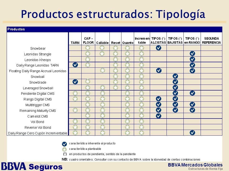 Seguros Productos estructurados: Tipología BBVA Mercados Globales Estructuras de Renta Fija Sección I