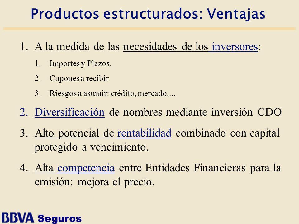Seguros Productos estructurados: Ventajas 1.A la medida de las necesidades de los inversores: 1.Importes y Plazos. 2.Cupones a recibir 3.Riesgos a asu