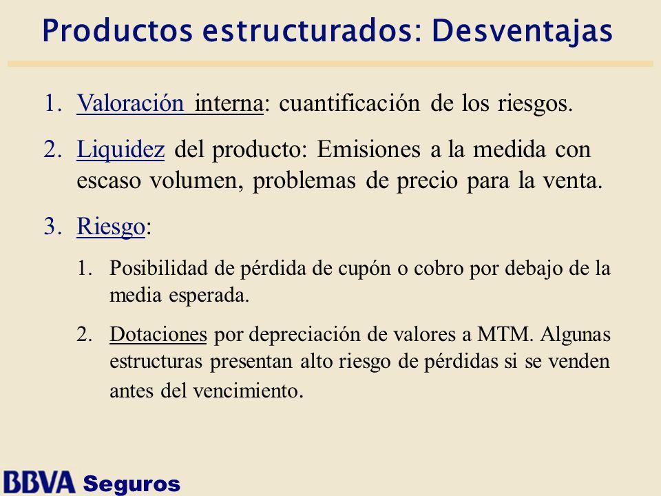 Seguros Productos estructurados: Desventajas 1.Valoración interna: cuantificación de los riesgos. 2.Liquidez del producto: Emisiones a la medida con e