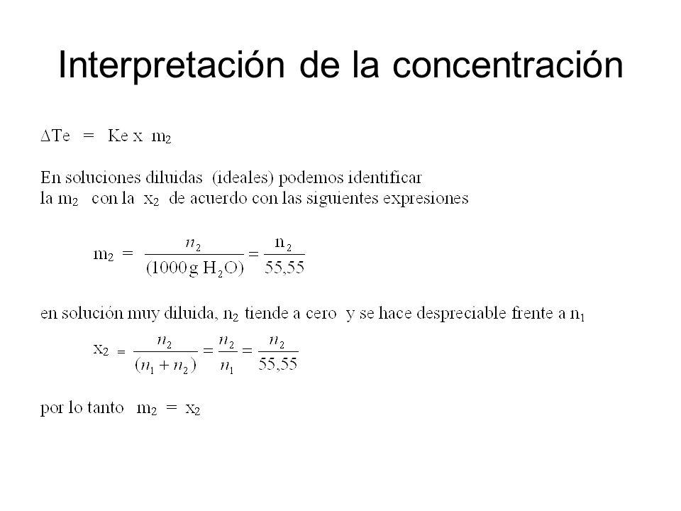 Interpretación de la concentración