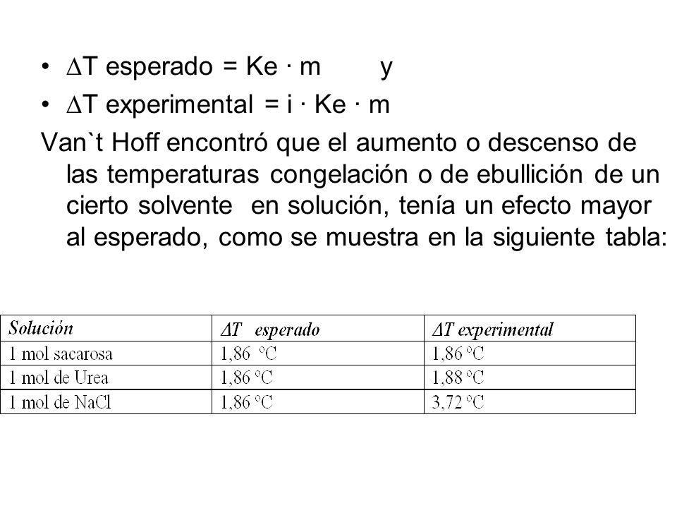 T esperado = Ke · m y T experimental = i · Ke · m Van`t Hoff encontró que el aumento o descenso de las temperaturas congelación o de ebullición de un cierto solvente en solución, tenía un efecto mayor al esperado, como se muestra en la siguiente tabla: