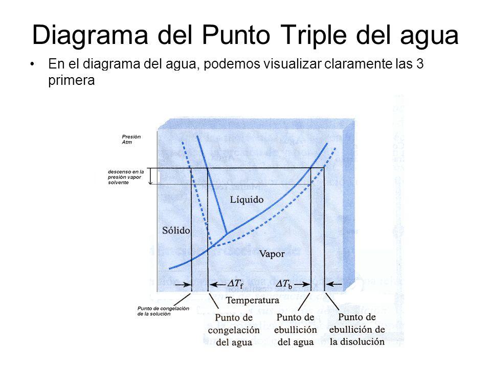 Diagrama del Punto Triple del agua En el diagrama del agua, podemos visualizar claramente las 3 primeras propiedades