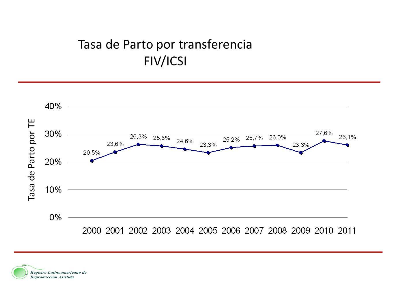 Tasa de Parto por transferencia FIV/ICSI Tasa de Parto por TE