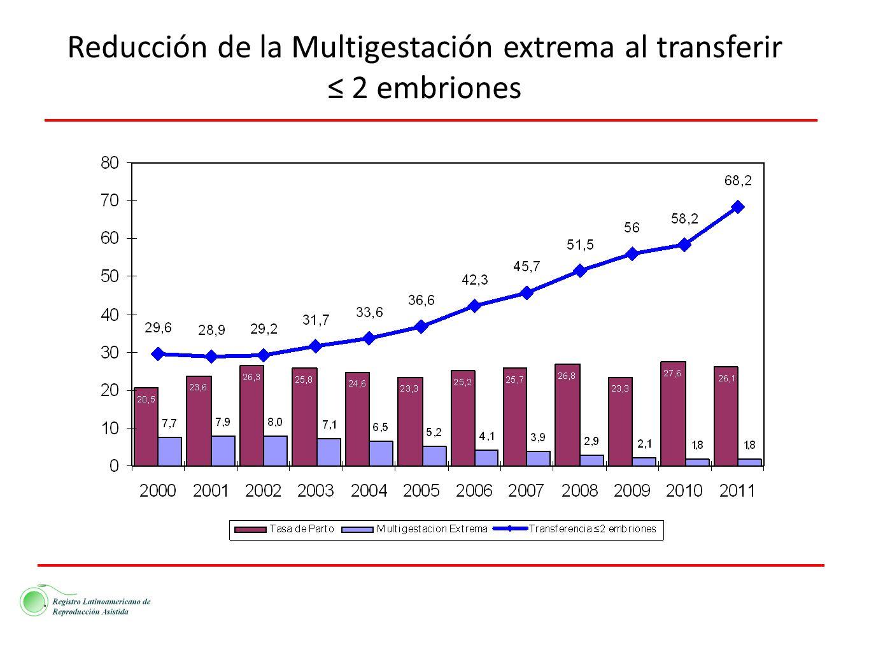 Reducción de la Multigestación extrema al transferir 2 embriones