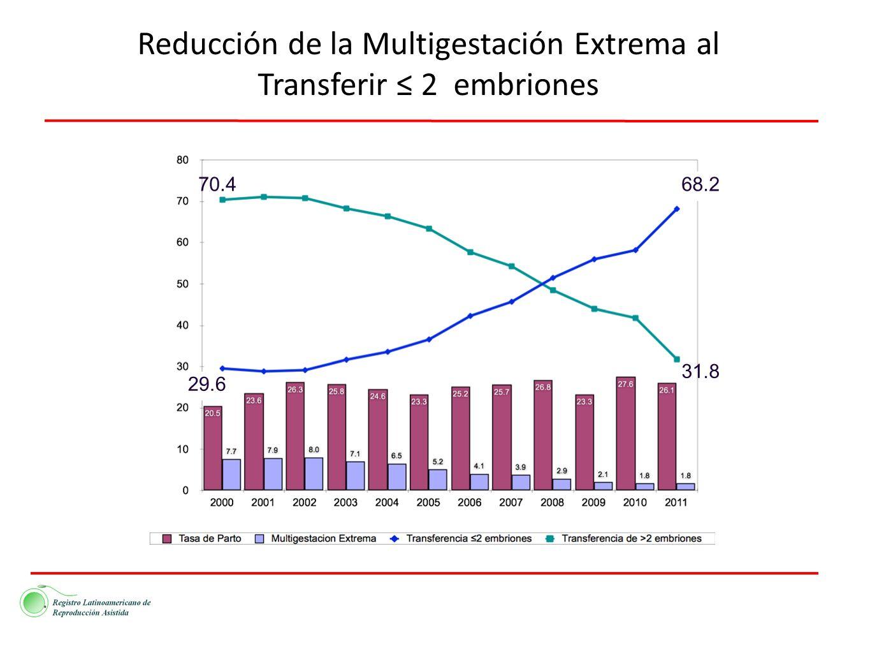 Reducción de la Multigestación Extrema al Transferir 2 embriones 70.4 31.8 29.6 68.2