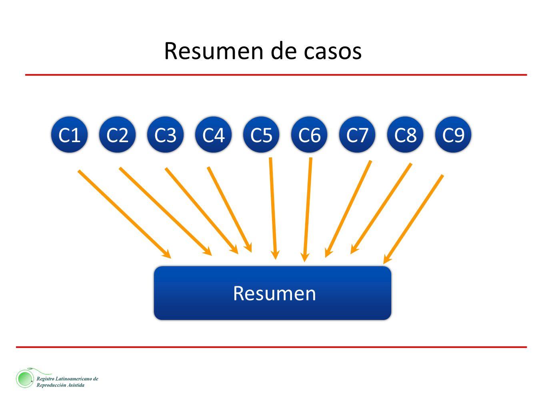 Resumen de casos C1C2C3C4C5C6C7C8C9 Resumen