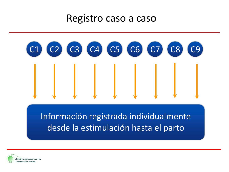 C1C2C3C4C5C6C7C8C9 Información registrada individualmente desde la estimulación hasta el parto Registro caso a caso