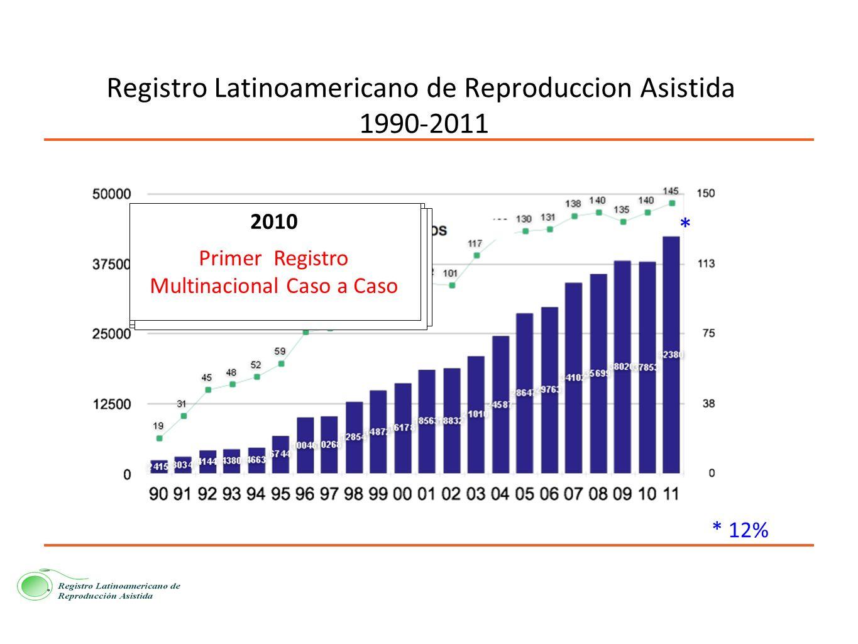 Registro Latinoamericano de Reproduccion Asistida 1990-2011 1990 Primer Registro Multinacional de TRA 1995 Creación de RED-LARA 1997 Se inicia la Acre