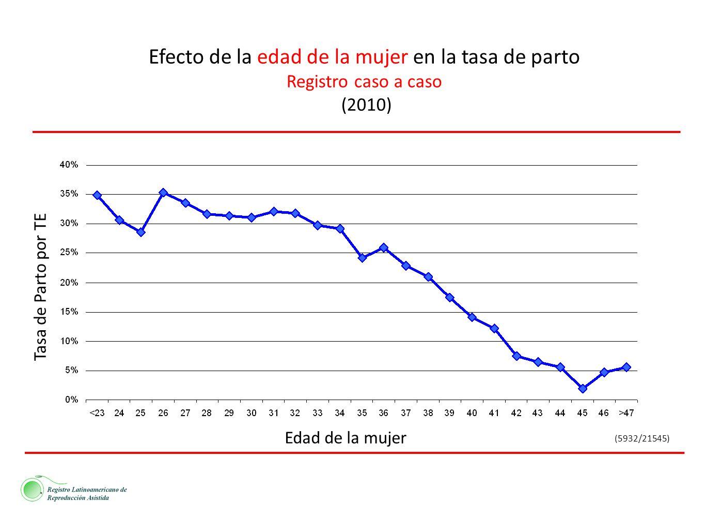 Efecto de la edad de la mujer en la tasa de parto Registro caso a caso (2010) (5932/21545) Edad de la mujer Tasa de Parto por TE