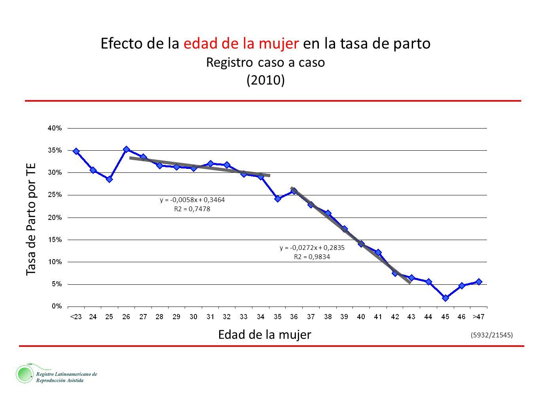 y = -0,0272x + 0,2835 R2 = 0,9834 y = -0,0058x + 0,3464 R2 = 0,7478 Efecto de la edad de la mujer en la tasa de parto Registro caso a caso (2010) Edad