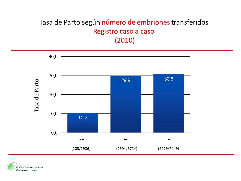 Tasa de Parto según número de embriones transferidos Registro caso a caso (2010) (203/1986)(2904/9724)(2279/7449) Tasa de Parto