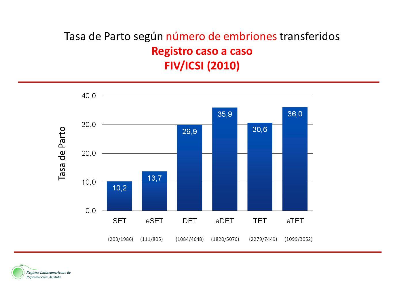 Tasa de Parto según número de embriones transferidos Registro caso a caso FIV/ICSI (2010) (203/1986)(111/805)(1084/4648)(1820/5076)(2279/7449)(1099/30