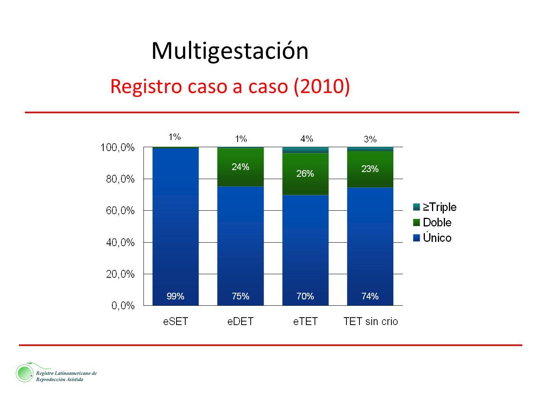 Multigestación Registro caso a caso (2010)