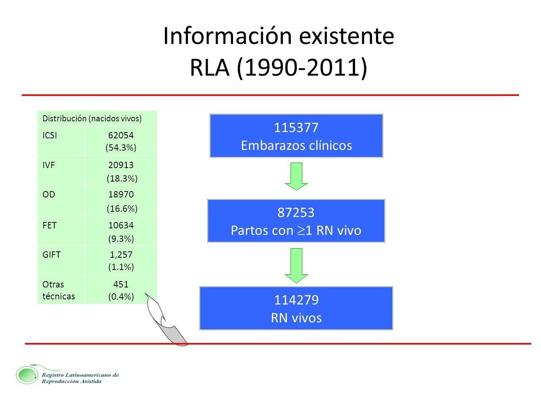 115377 Embarazos clínicos 87253 Partos con 1 RN vivo 114279 RN vivos Información existente RLA (1990-2011) Distribución (nacidos vivos) ICSI62054 (54.