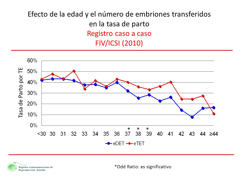 Registro caso a caso FIV/ICSI (2010) *Odd Ratio: es significativo Tasa de Parto por TE ***