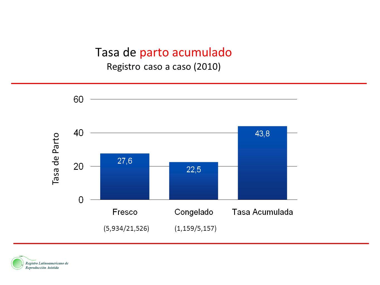 Tasa de parto acumulado Registro caso a caso (2010) (5,934/21,526)(1,159/5,157) Tasa de Parto