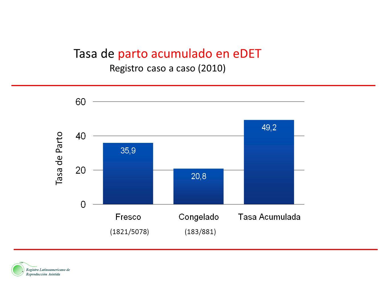 (1821/5078)(183/881) Tasa de Parto Tasa de parto acumulado en eDET Registro caso a caso (2010)