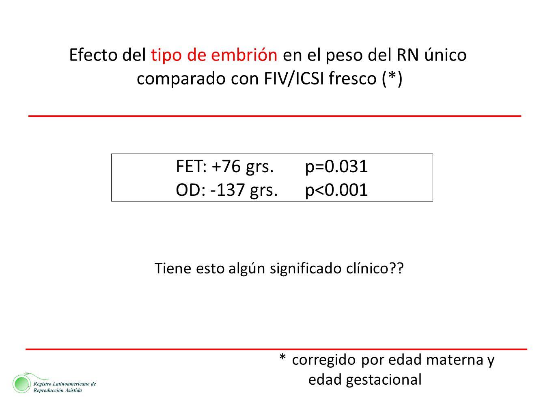Efecto del tipo de embrión en el peso del RN único comparado con FIV/ICSI fresco (*) FET: +76 grs. p=0.031 OD: -137 grs. p<0.001 (()NBB* corregido por