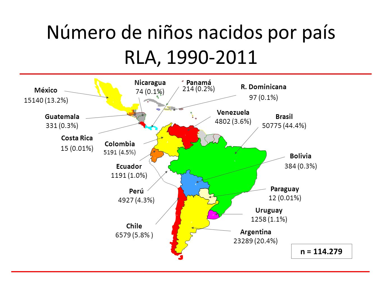 Número de niños nacidos por país RLA, 1990-2011 México 15140 (13.2%) Guatemala 331 (0.3%) Venezuela 4802 (3.6%) Ecuador 1191 (1.0%) Colombia 5191 (4.5