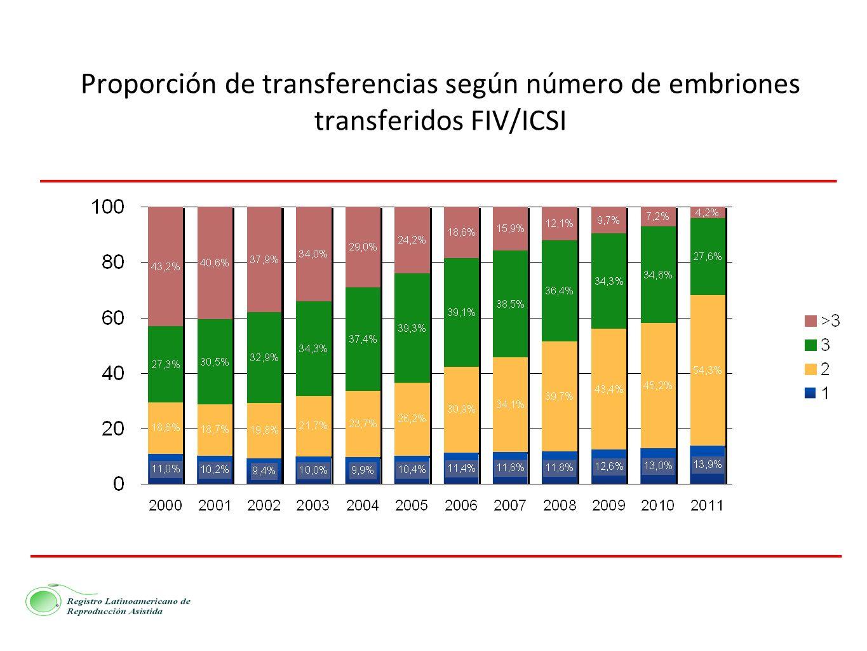 Proporción de transferencias según número de embriones transferidos FIV/ICSI