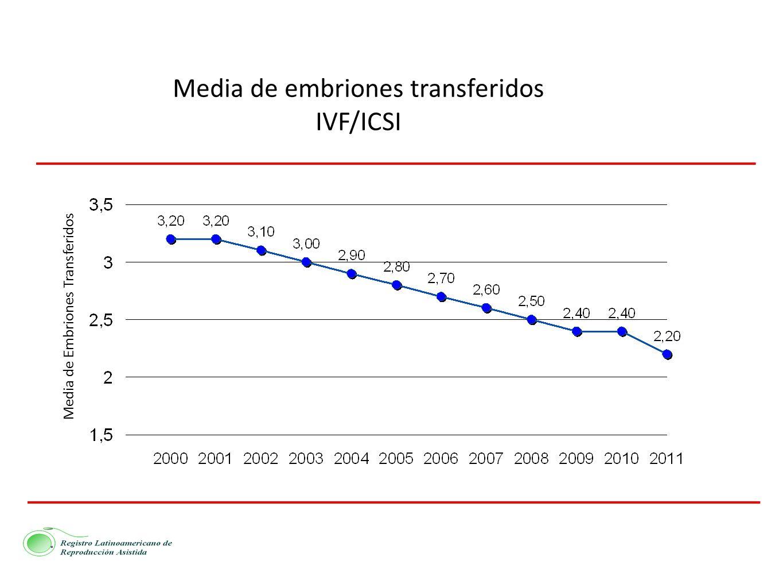 Media de embriones transferidos IVF/ICSI Media de Embriones Transferidos