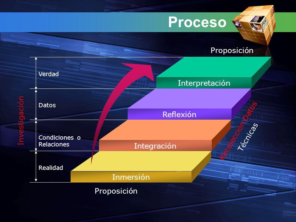 Proceso Interpretación Reflexión Integración Inmersión Verdad Datos Condiciones o Relaciones Realidad Proposición Recolección Datos Investigación Técnicas