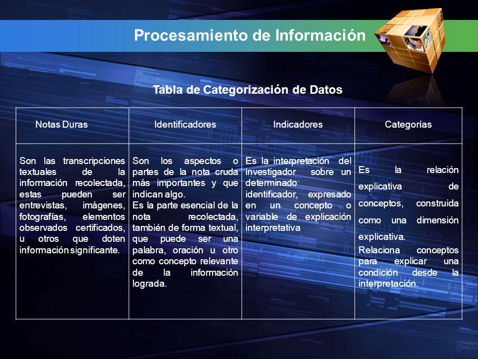 Procesamiento de Información Notas DurasIdentificadoresIndicadoresCategorías Son las transcripciones textuales de la información recolectada, estas pueden ser entrevistas, imágenes, fotografías, elementos observados certificados, u otros que doten información significante.