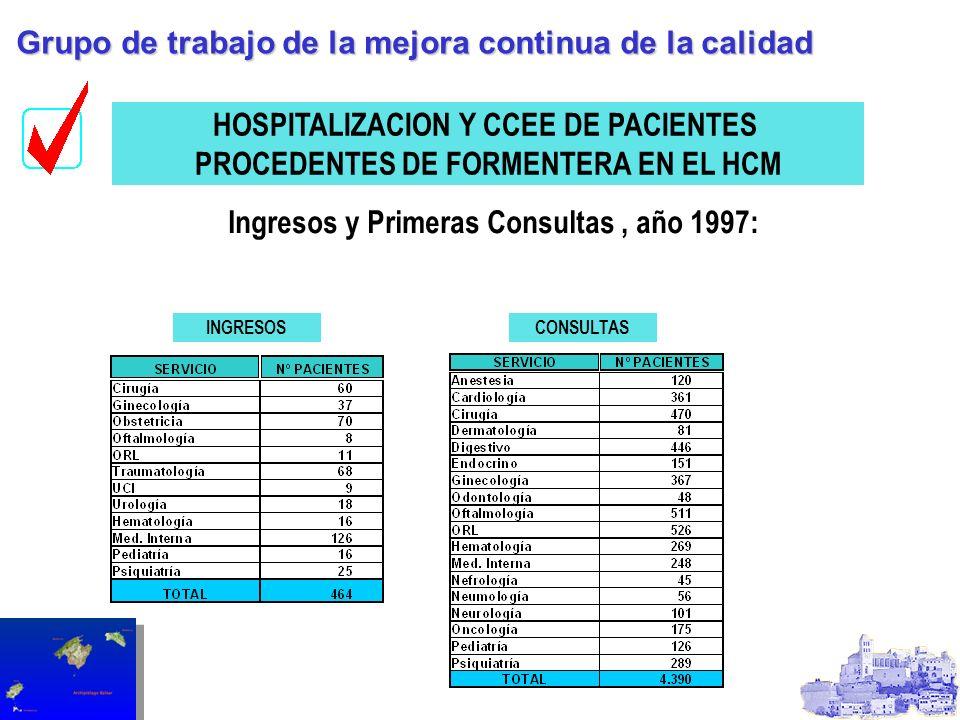Ingresos y Primeras Consultas, año 1997: INGRESOSCONSULTAS Grupo de trabajo de la mejora continua de la calidad HOSPITALIZACION Y CCEE DE PACIENTES PR